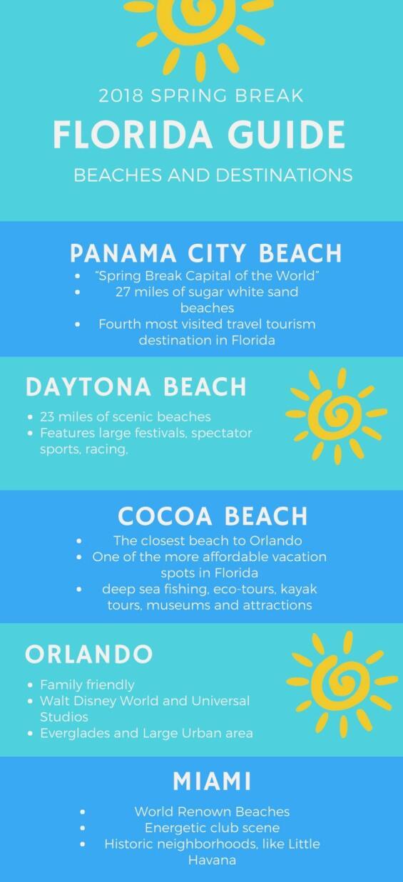 Share your Cocoa beach florida spring break