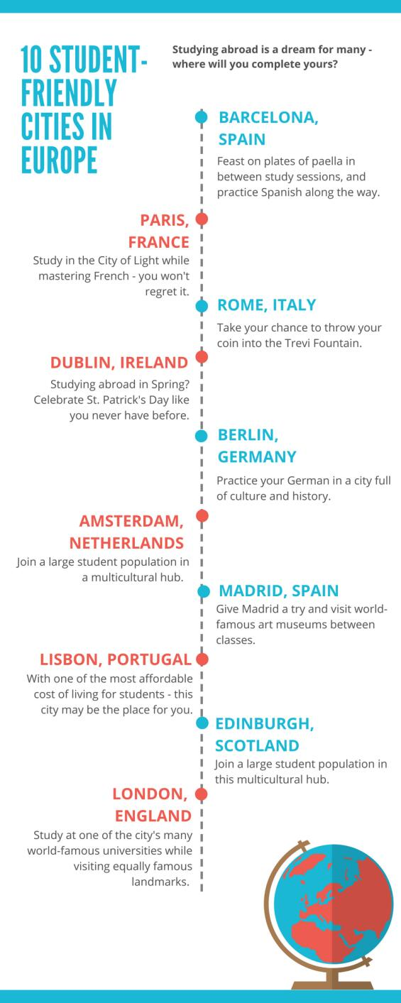 student-friendly cities in europe infographic